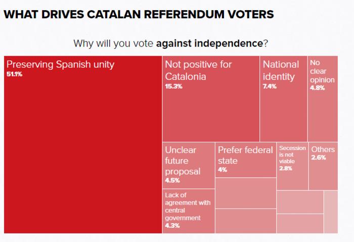 upl59cb7a6d01c66 «Μητέρα των μαχών» το καταλανικό δημοψήφισμα - Σε αχαρτογράφητα ύδατα ο Ραχόι