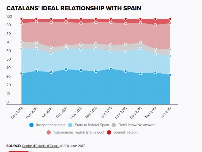 upl59cb7adc71b54 «Μητέρα των μαχών» το καταλανικό δημοψήφισμα - Σε αχαρτογράφητα ύδατα ο Ραχόι