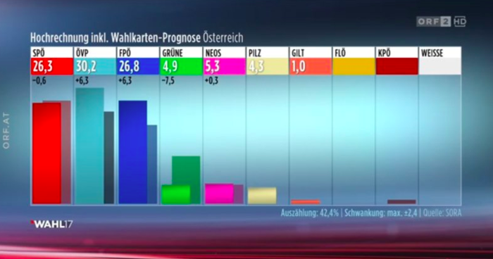 Αυστρία: Νίκη Κουρτς, ανατροπή στη δεύτερη θέση με τους Σοσιαλδημοκράτες