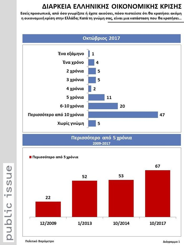 Η Ελλάδα της ανεργίας, της ανασφάλειας&της απαισιοδοξίας-Θλιβερές πρωτιές - εικόνα 2