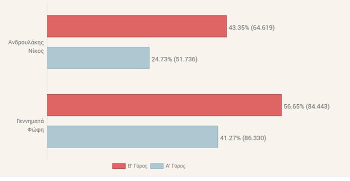 Κεντροαριστερά: Αναλυτικά τα αποτελέσματα ανά περιφέρεια