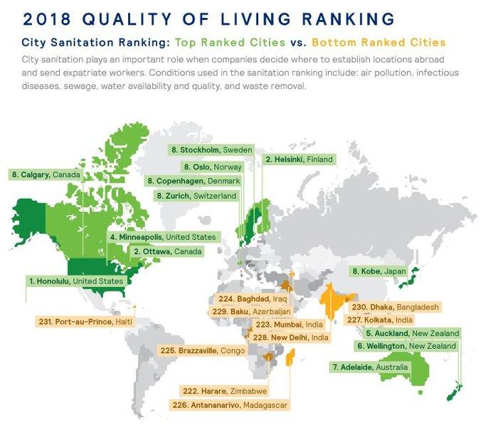 Ποια είναι η καλύτερη πόλη του κόσμου για να ζεις;- Η κατάταξη της Αθήνας - εικόνα 2