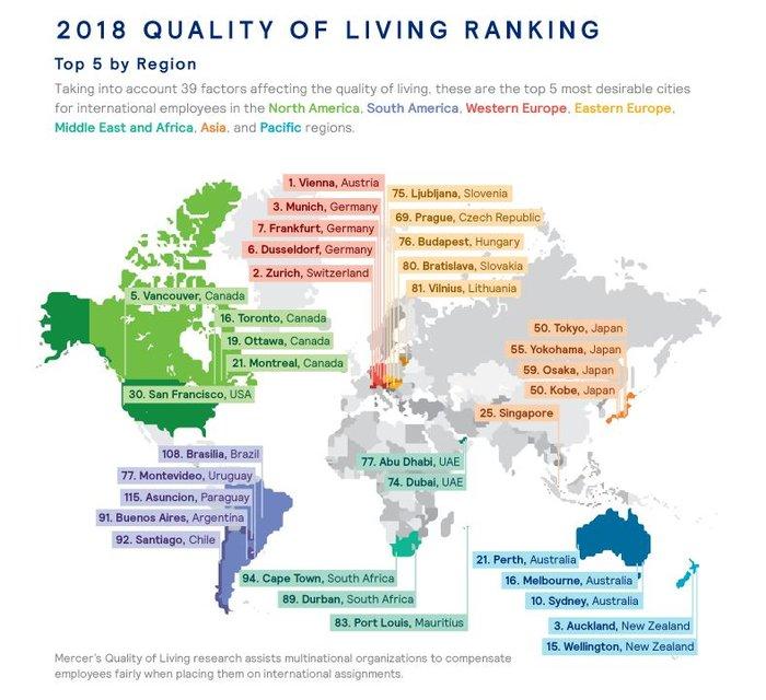 Ποια είναι η καλύτερη πόλη του κόσμου για να ζεις;- Η κατάταξη της Αθήνας - εικόνα 3