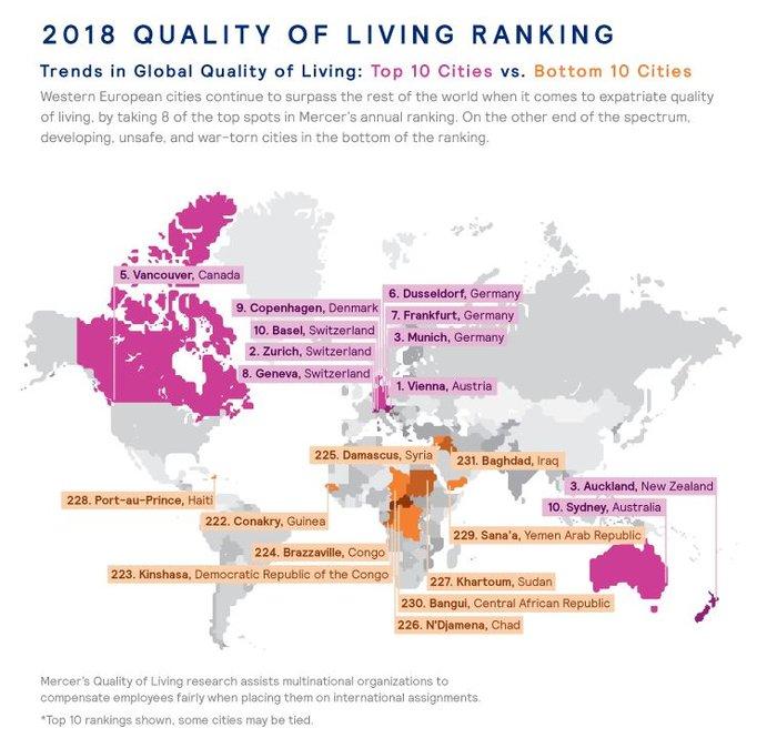 Ποια είναι η καλύτερη πόλη του κόσμου για να ζεις;- Η κατάταξη της Αθήνας - εικόνα 4