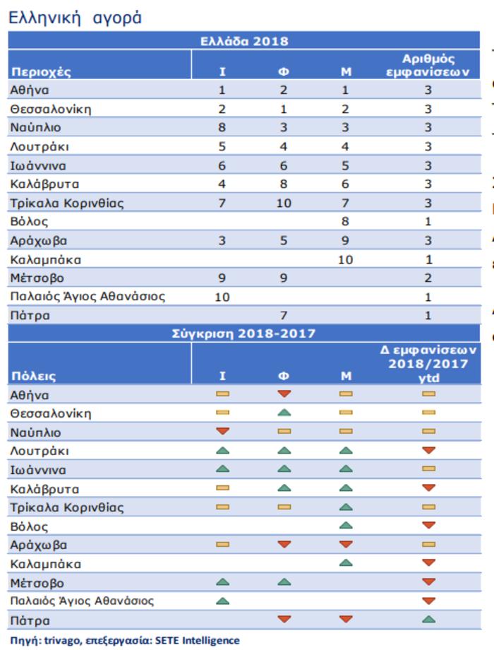 Φθηνότερες Ιμπιζα και Σαρδηνία από Μύκονο και Σαντορίνη - εικόνα 3