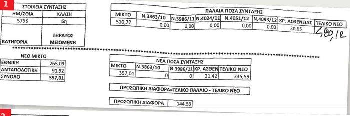Τσεκούρι ακόμη και στις συντάξεις των 480 ευρώ