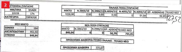 Τσεκούρι ακόμη και στις συντάξεις των 480 ευρώ - εικόνα 2