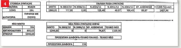 Τσεκούρι ακόμη και στις συντάξεις των 480 ευρώ - εικόνα 4