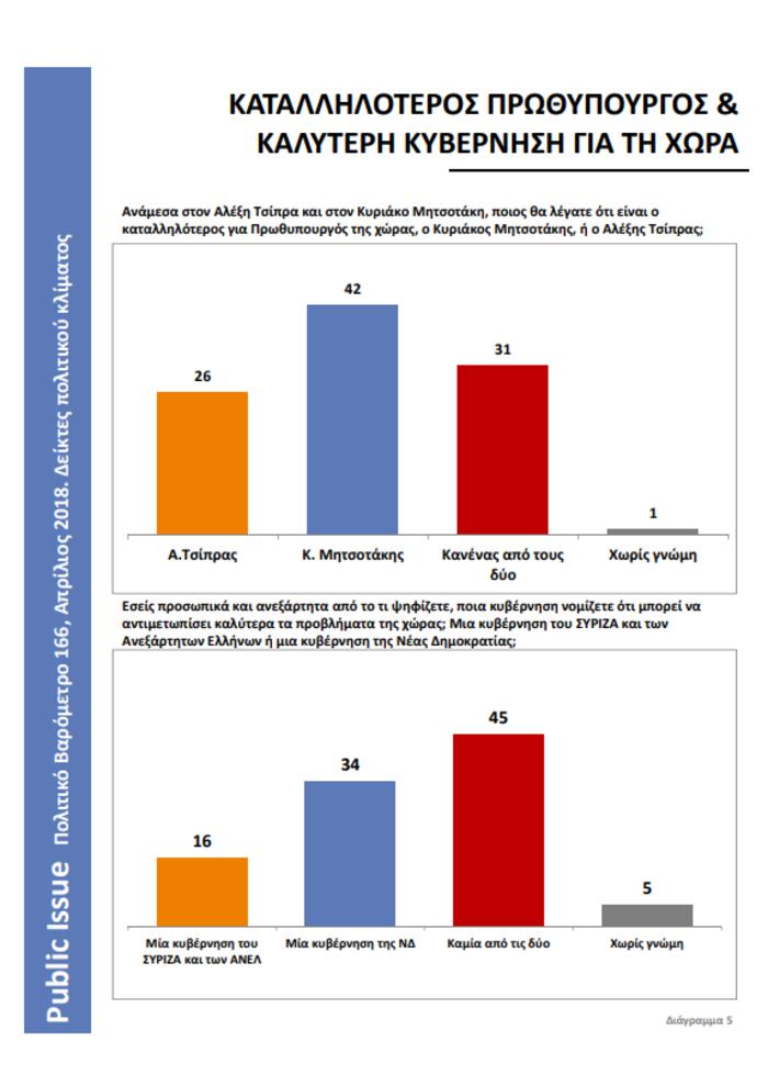 Πολιτικό βαρόμετρο Public Issue: Εικόνα κατάρρευσης του ΣΥΡΙΖΑ, άνοδος ΝΔ - εικόνα 6