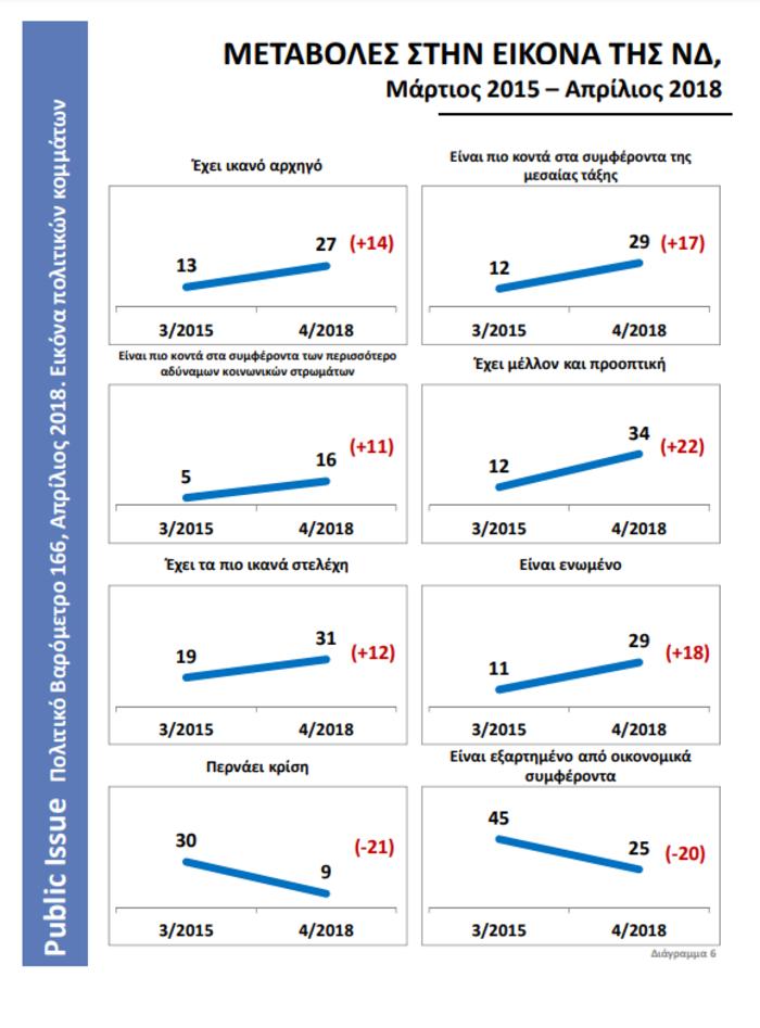 Πολιτικό βαρόμετρο Public Issue: Εικόνα κατάρρευσης του ΣΥΡΙΖΑ, άνοδος ΝΔ - εικόνα 2