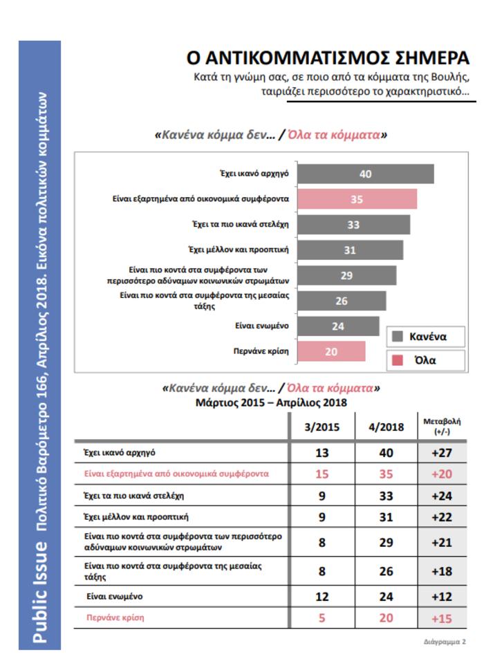 Πολιτικό βαρόμετρο Public Issue: Εικόνα κατάρρευσης του ΣΥΡΙΖΑ, άνοδος ΝΔ - εικόνα 3