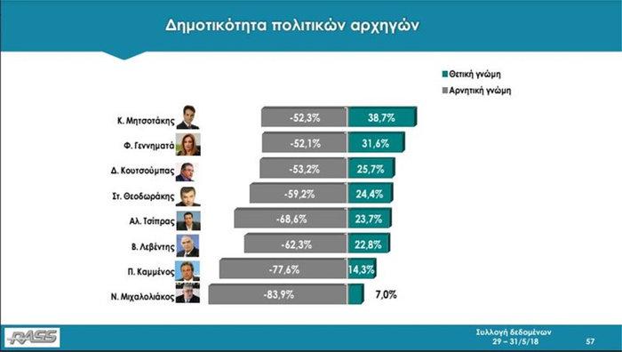 Δημοσκόπηση Rass: Με 10,3 μονάδες μπροστά η ΝΔ -Στο 29,7%, ο ΣΥΡΙΖΑ 19,4% - εικόνα 2