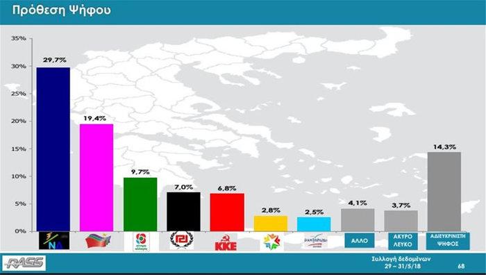 Δημοσκόπηση Rass: Με 10,3 μονάδες μπροστά η ΝΔ -Στο 29,7%, ο ΣΥΡΙΖΑ 19,4%