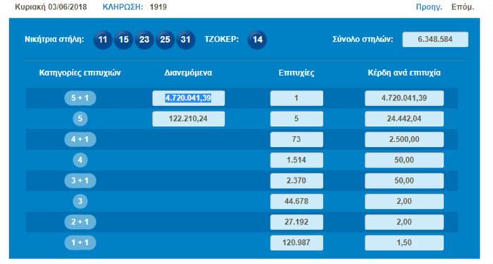 Ξάνθη: Με τρία ευρώ κέρδισε 4,7 εκατ. ευρώ στο τζόκερ