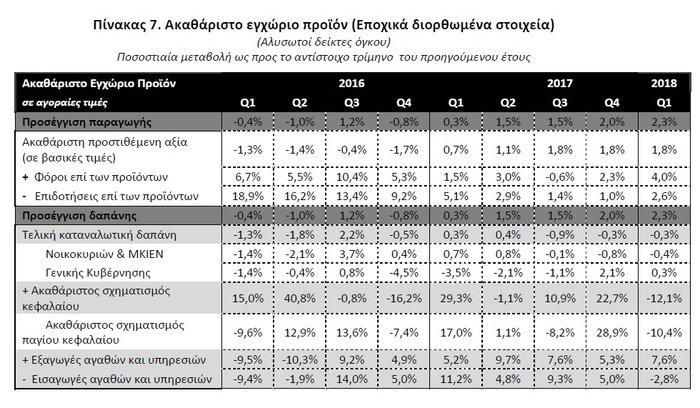 Στοιχεία ΕΛΣΤΑΤ: Ανάπτυξη 2,3% το α' τρίμηνο του 2018 - εικόνα 2