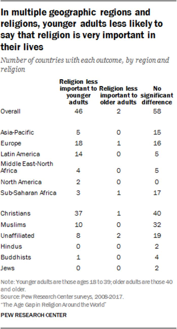Eρευνα του Pew: Οι νέοι γυρίζουν την πλάτη τους στη θρησκεία - εικόνα 2