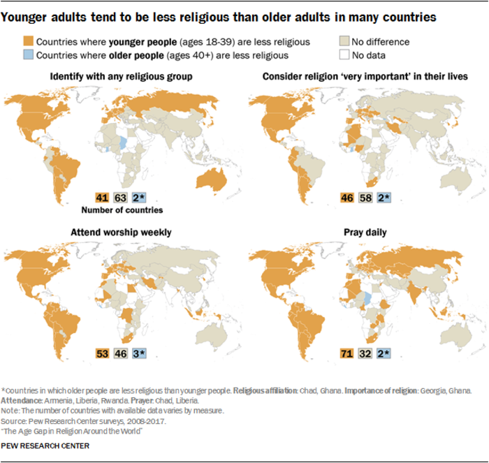 Eρευνα του Pew: Οι νέοι γυρίζουν την πλάτη τους στη θρησκεία - εικόνα 3