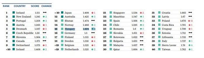 H θέση της Ελλάδας στη λίστα με τις ασφαλέστερες χώρες στον κόσμο - εικόνα 2