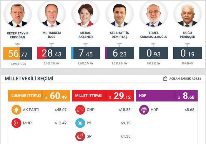 Στο 56,7% ο Ερντογάν στο 46,6% των καταμετρημένων ψήφων