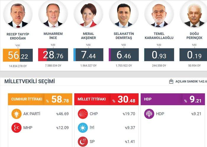 Τουρκικές εκλογές: Στο 54 % ο Ερντογάν, στο 29,9% ο Ιντζέ - εικόνα 4