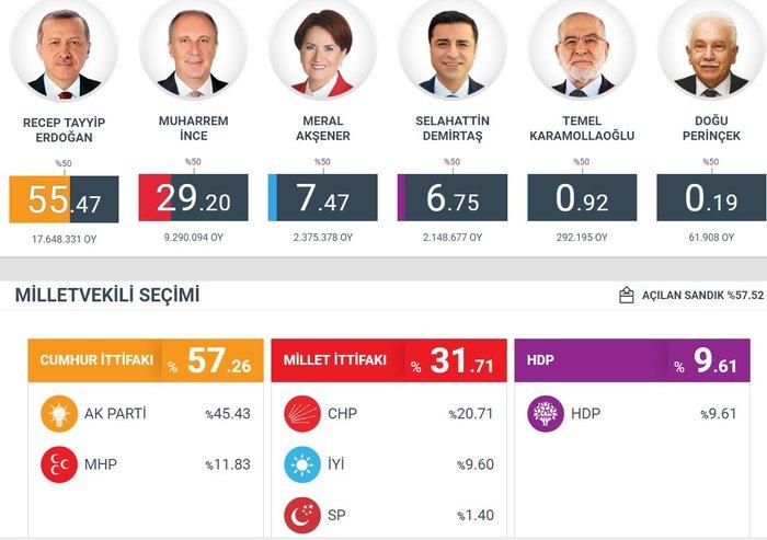 Τουρκικές εκλογές: Στο 54 % ο Ερντογάν, στο 29,9% ο Ιντζέ - εικόνα 3