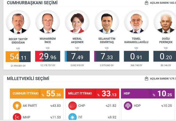 Τουρκικές εκλογές: Στο 54 % ο Ερντογάν, στο 29,9% ο Ιντζέ