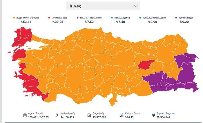Παντοδύναμος ο Ερντογάν,  νίκη από τον α' γύρο στις προεδρικές