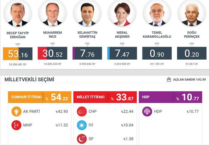 Παντοδύναμος ο Ερντογάν,  νίκη από τον α' γύρο στις προεδρικές - εικόνα 2