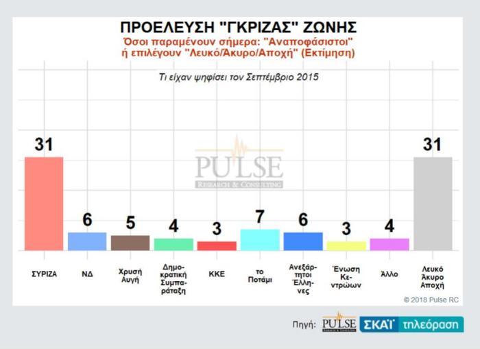 Γκάλοπ: Η ψαλίδα ΝΔ-ΣΥΡΙΖΑ, η τρίτη θέση και η «γκρίζα» ζώνη - εικόνα 4