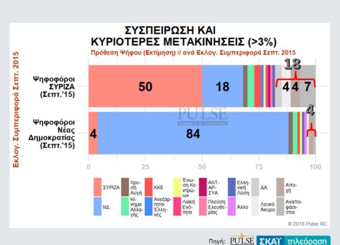 Γκάλοπ: Η ψαλίδα ΝΔ-ΣΥΡΙΖΑ, η τρίτη θέση και η «γκρίζα» ζώνη - εικόνα 5