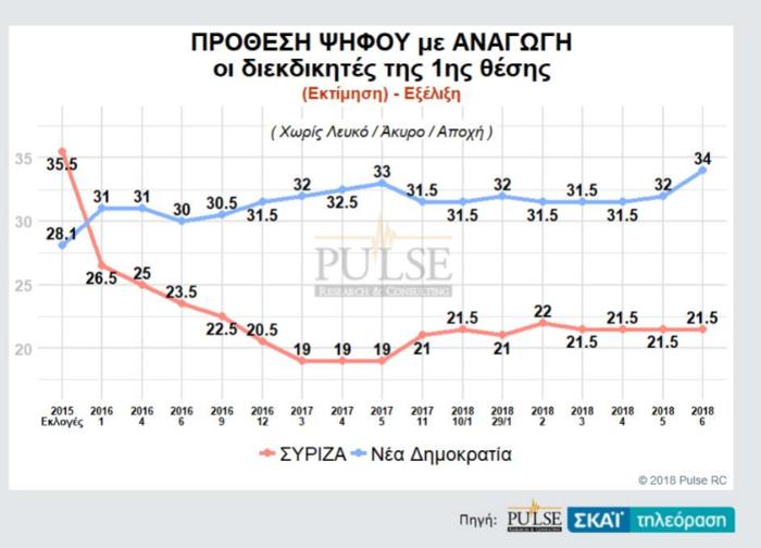 Γκάλοπ: Η ψαλίδα ΝΔ-ΣΥΡΙΖΑ, η τρίτη θέση και η «γκρίζα» ζώνη