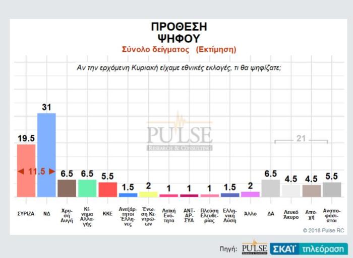Γκάλοπ: Η ψαλίδα ΝΔ-ΣΥΡΙΖΑ, η τρίτη θέση και η «γκρίζα» ζώνη - εικόνα 2