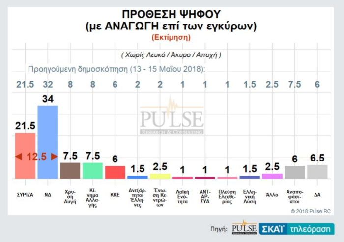 Γκάλοπ: Η ψαλίδα ΝΔ-ΣΥΡΙΖΑ, η τρίτη θέση και η «γκρίζα» ζώνη - εικόνα 3