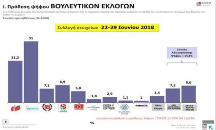 Τάσεις MRB: Προβάδισμα 9,8% της ΝΔ έναντι ΣΥΡΙΖΑ- Τι λένε οι πολίτες