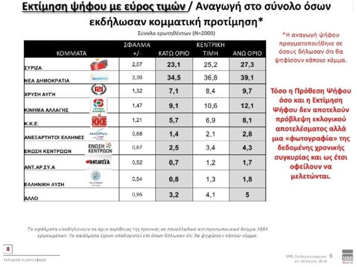 Τάσεις MRB: Προβάδισμα 9,8% της ΝΔ έναντι ΣΥΡΙΖΑ- Τι λένε οι πολίτες - εικόνα 2
