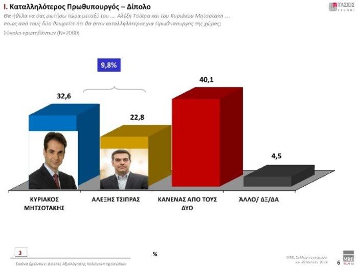 Τάσεις MRB: Προβάδισμα 9,8% της ΝΔ έναντι ΣΥΡΙΖΑ- Τι λένε οι πολίτες - εικόνα 3