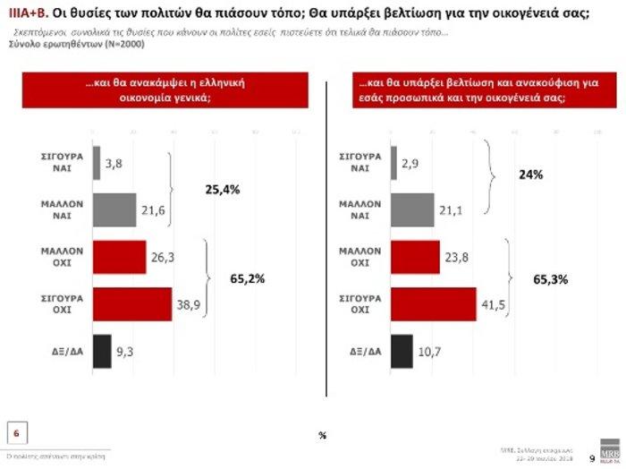 Τάσεις MRB: Προβάδισμα 9,8% της ΝΔ έναντι ΣΥΡΙΖΑ- Τι λένε οι πολίτες - εικόνα 4