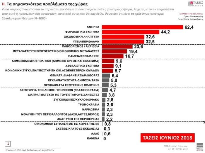 Τάσεις MRB: Προβάδισμα 9,8% της ΝΔ έναντι ΣΥΡΙΖΑ- Τι λένε οι πολίτες - εικόνα 5