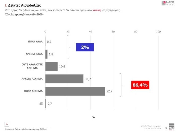 Τάσεις MRB: Προβάδισμα 9,8% της ΝΔ έναντι ΣΥΡΙΖΑ- Τι λένε οι πολίτες - εικόνα 6