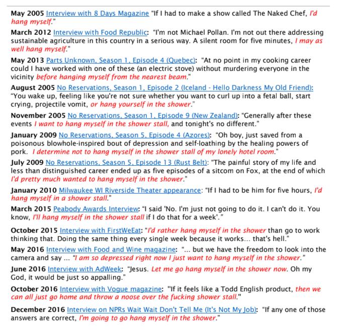 Ο Αντονι Μπουρντέν είχε μιλήσει ανοιχτά για την αυτοκτονία 19 φορές