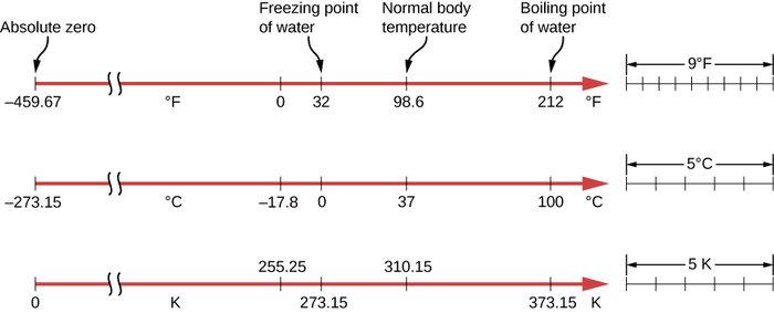 Πώς δημιουργήθηκαν οι θερμοκρασιακές κλίμακες-Η «παράξενη» κλίμακα Φαρενάιτ