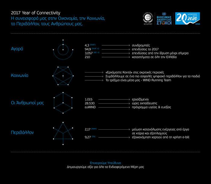 """11η Εκθεση Εταιρικής Υπευθυνότητας WIND με ''20 Δεσμεύσεις για το 2020"""" - εικόνα 2"""