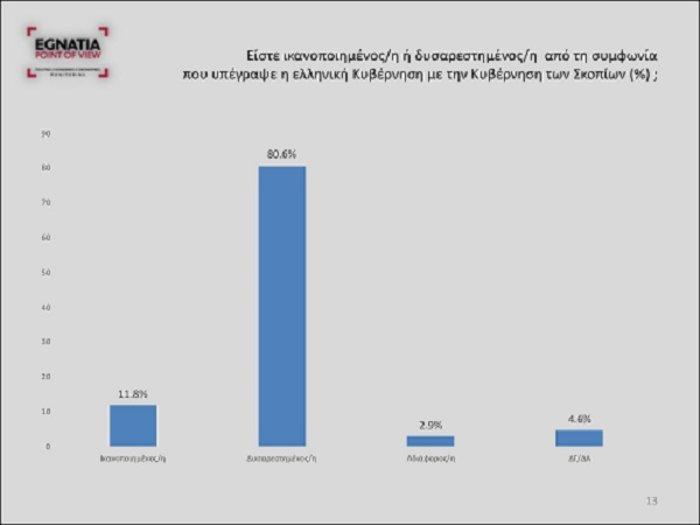 Νέο γκάλοπ: «Βουλιάζει» ο ΣΥΡΙΖΑ στη Β. Ελλάδα λόγω Σκοπιανού