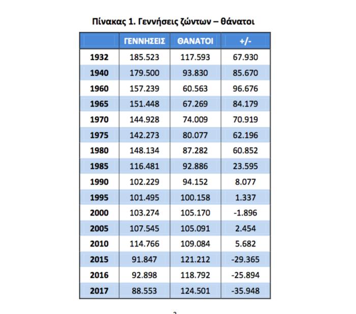 Σοκάρει το χάσμα γεννήσεων - θανάτων το 2017 στην Ελλάδα - εικόνα 2