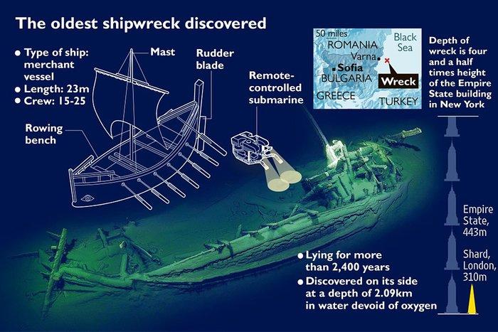 Το ατόφιο ναυάγιο της Μαύρης Θάλασσας που θα μείνει για πάντα στο βυθό