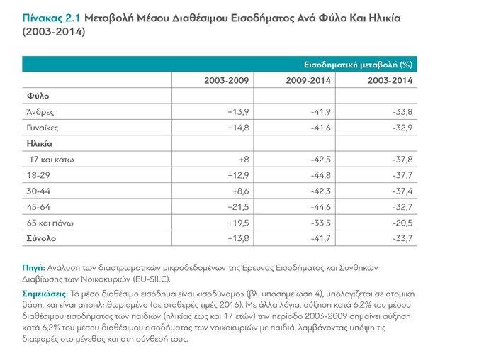 διαΝΕΟσις: Οι επιπτώσεις της κρίσης στα εισοδήματα των Ελλήνων