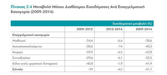 διαΝΕΟσις: Οι επιπτώσεις της κρίσης στα εισοδήματα των Ελλήνων - εικόνα 2