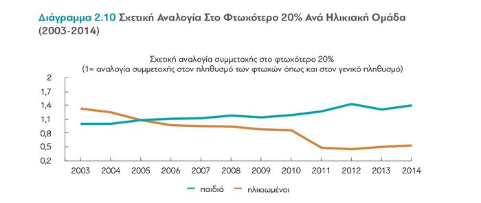 διαΝΕΟσις: Οι επιπτώσεις της κρίσης στα εισοδήματα των Ελλήνων - εικόνα 4