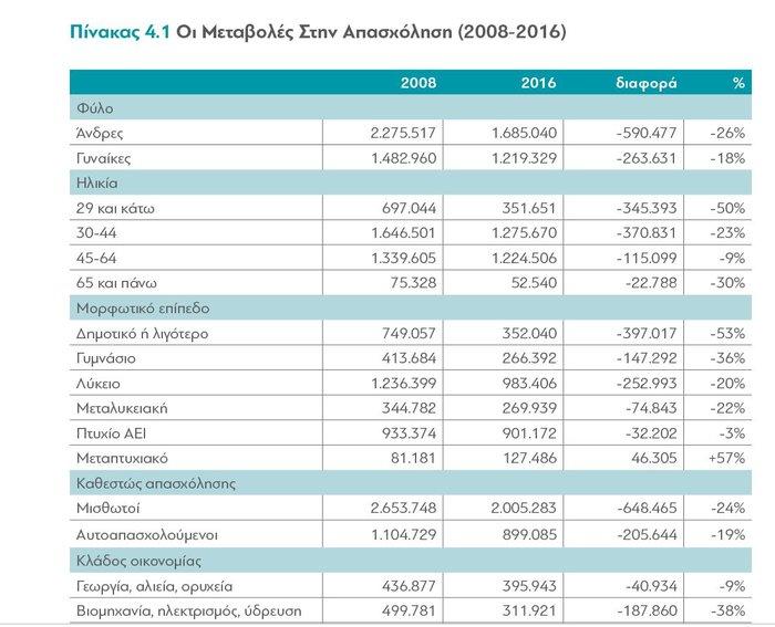 διαΝΕΟσις: Οι επιπτώσεις της κρίσης στα εισοδήματα των Ελλήνων - εικόνα 5