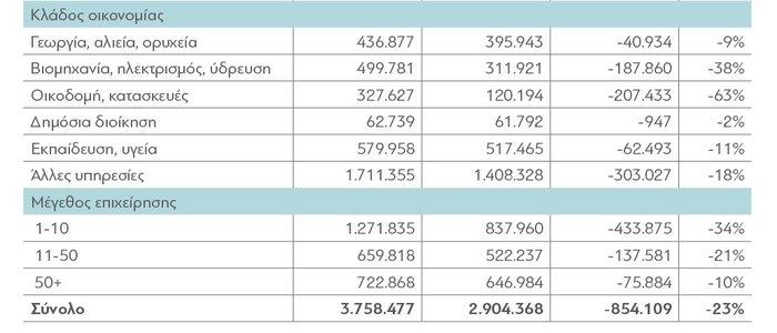 διαΝΕΟσις: Οι επιπτώσεις της κρίσης στα εισοδήματα των Ελλήνων - εικόνα 6